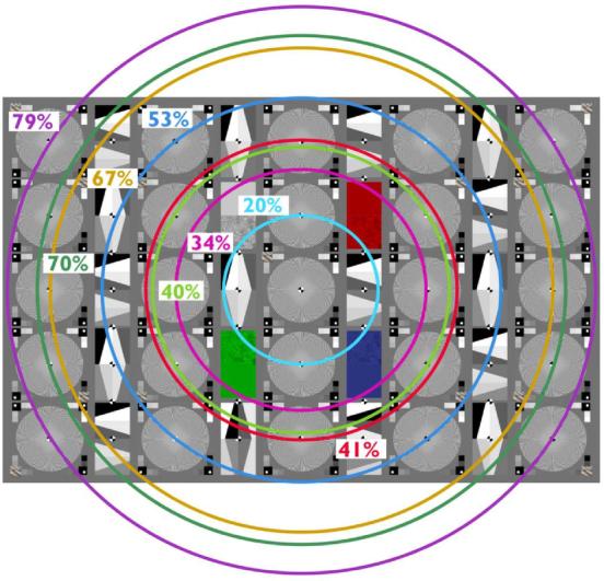 镜头分辨率测试卡直径分布图